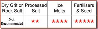Ice Melt Spreader Info